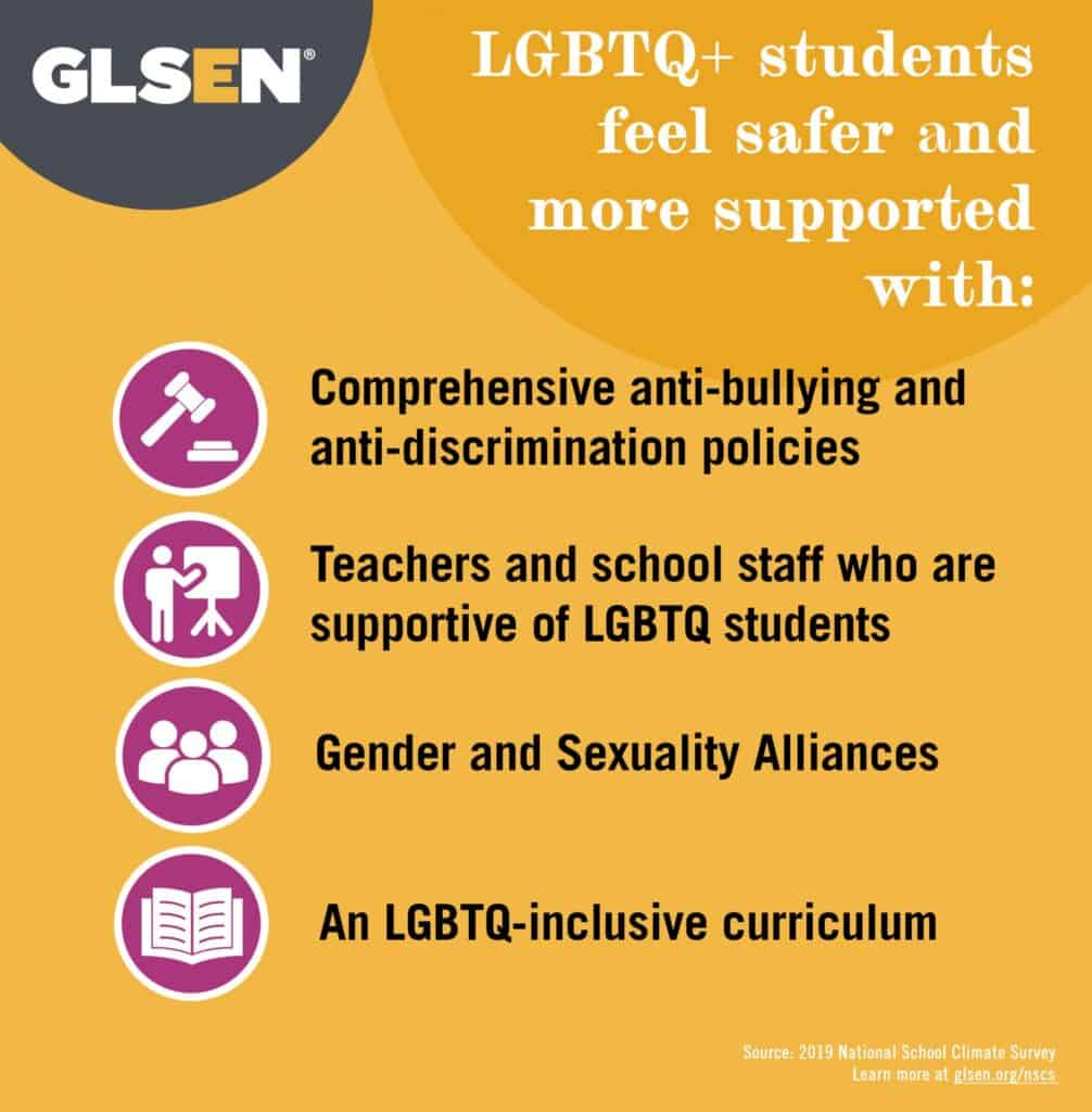 LGBTQ+ students feel safer and more supported with: anti-bullying and anti-discrimination policies, school staff who are trained to stop homophobia and transphobia, gender and sexuality alliances, and an LGBTQ+ inclusive curriculum.